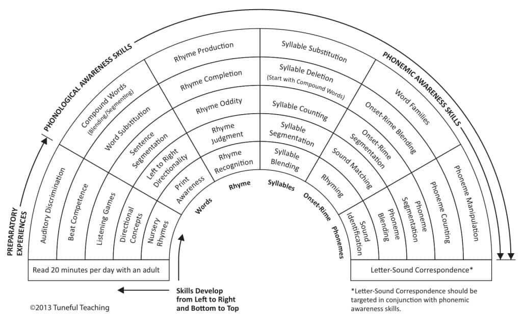 phonological awareness developmental contiinuum
