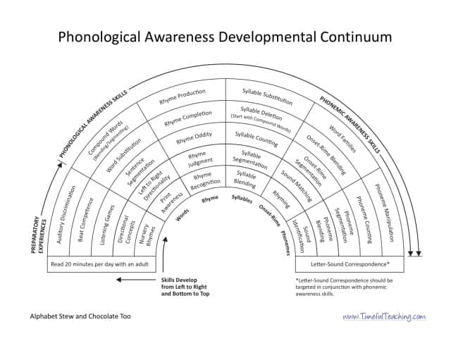 first steps reading developmental continuum pdf