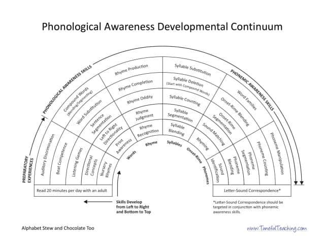 phonological awareness development