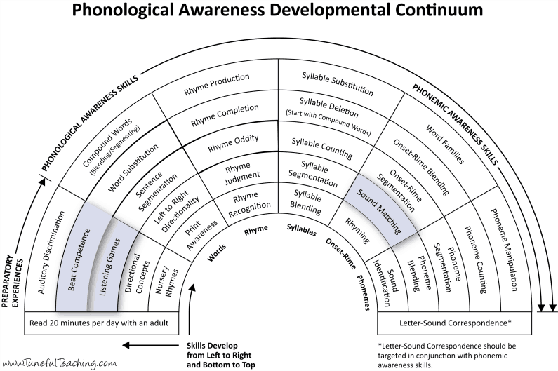 phonological awareness developmental continuum